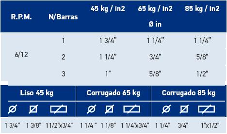 rendimiento-Cortadoras de Varilla modelo S45 1″ EMAQ