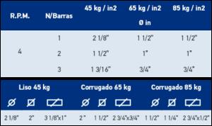rendimiento-Cortadora de Varilla modelo S55 1″ 12 EMAQ